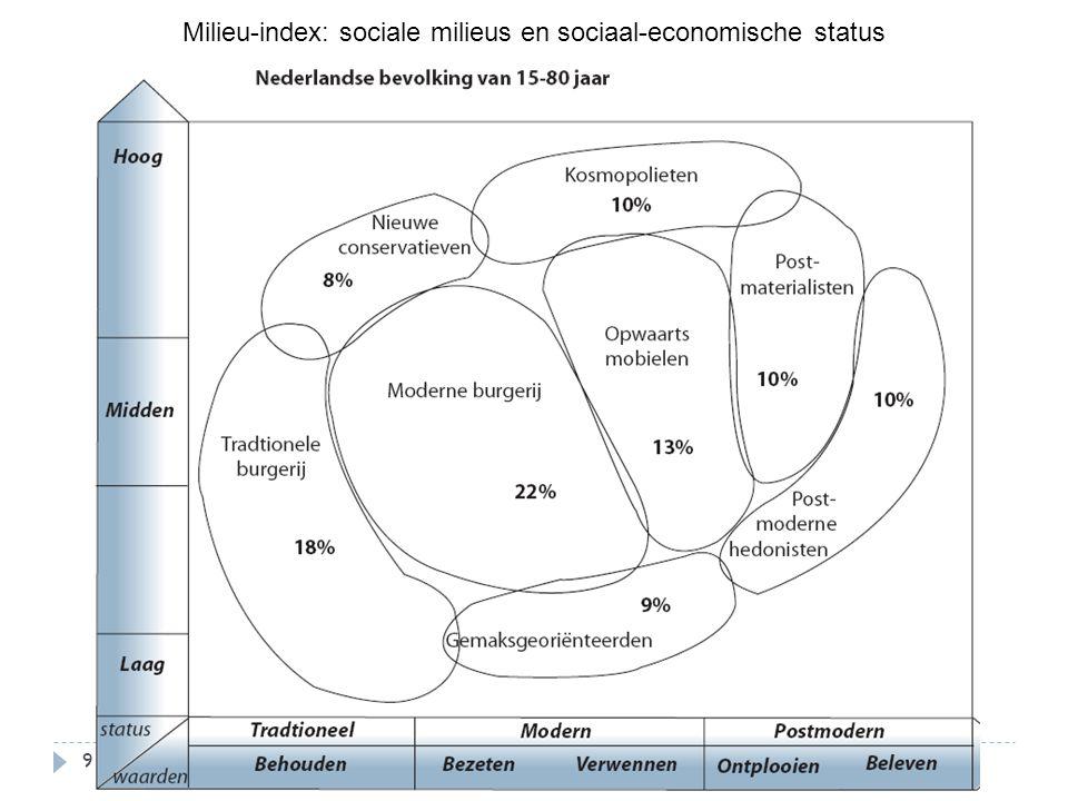 Milieu-index: sociale milieus en sociaal-economische status