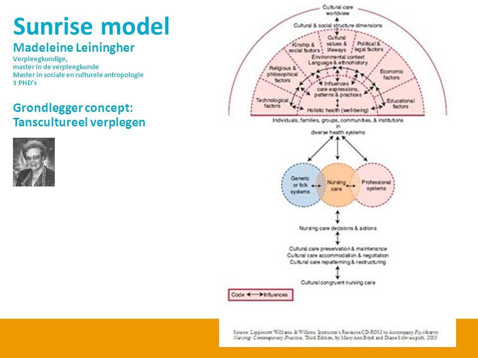 Sunrise model Madeleine Leiningher Verpleegkundige, master in de verpleegkunde Master in sociale en culturele antropologie 3 PHD's Grondlegger concept: Tanscultureel verplegen