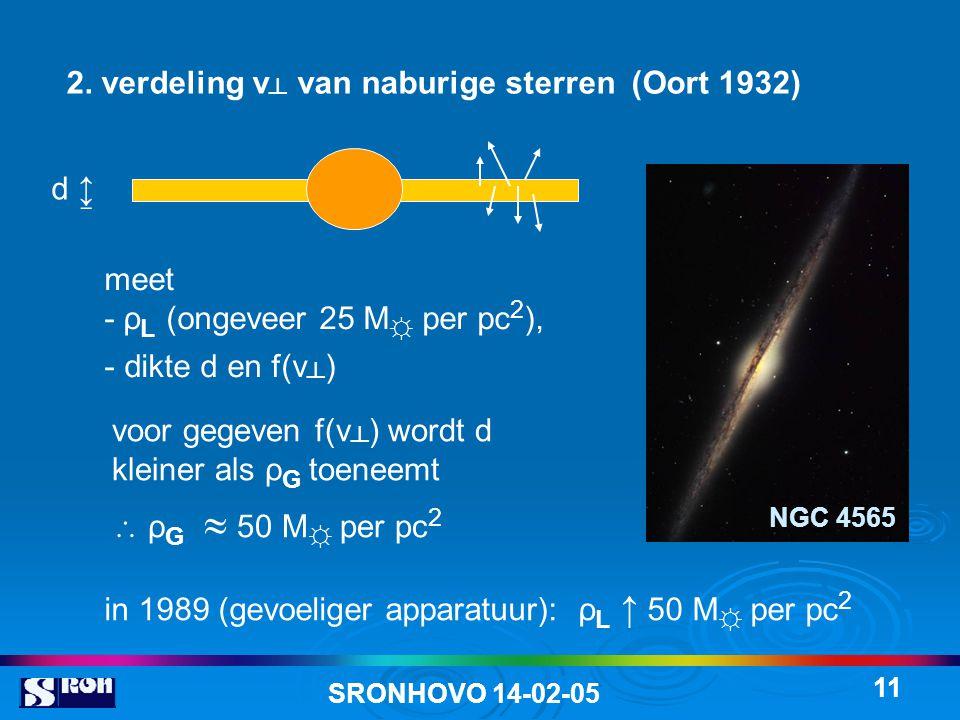 in 1989 (gevoeliger apparatuur): ρL ↑ 50 M☼ per pc2