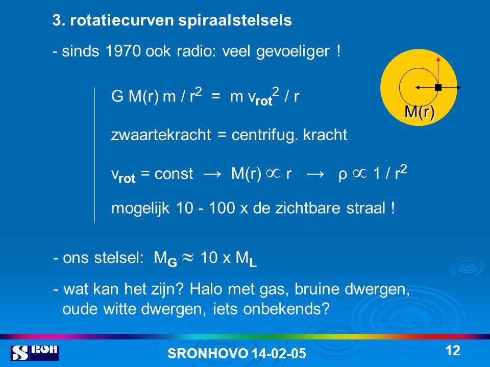 . 3. rotatiecurven spiraalstelsels