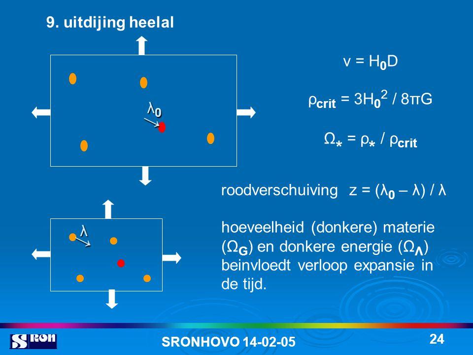 → → 9. uitdijing heelal v = H0D ρcrit = 3H02 / 8πG Ω* = ρ* / ρcrit λ0