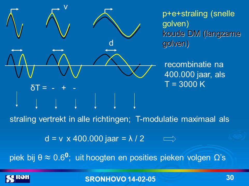 piek bij θ  0.60; uit hoogten en posities pieken volgen Ω's