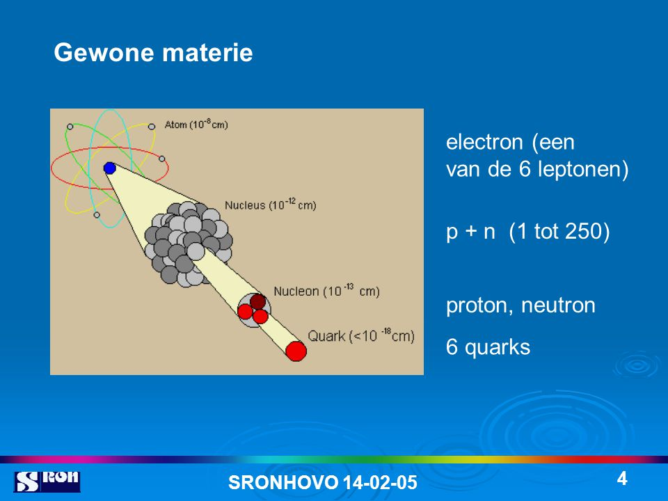 Gewone materie electron (een van de 6 leptonen) p + n (1 tot 250)