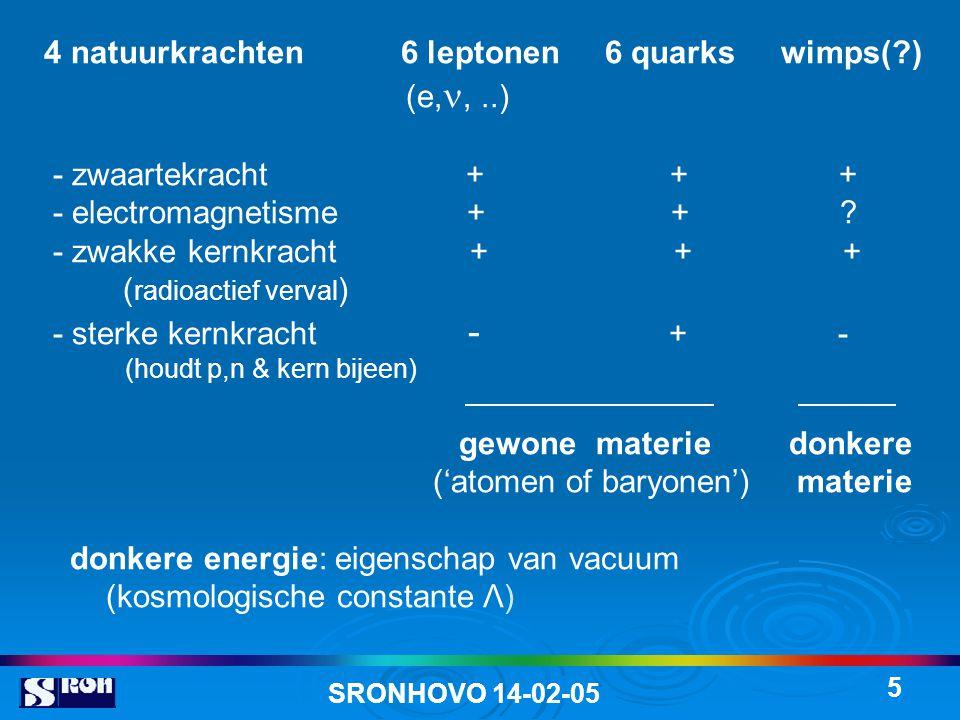 4 natuurkrachten 6 leptonen 6 quarks wimps( ) (e,, ..)