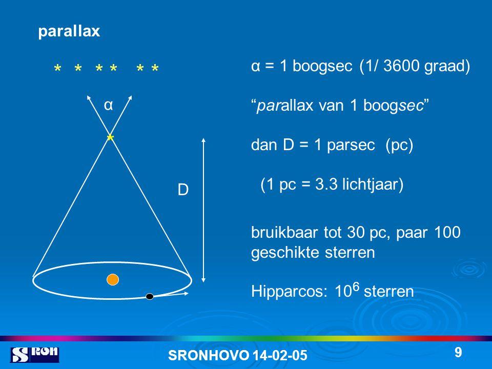 * * * * * * * parallax α = 1 boogsec (1/ 3600 graad)