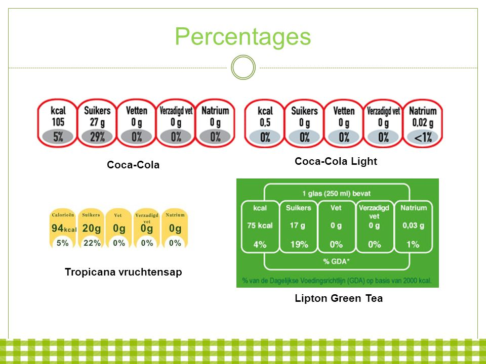 Percentages Coca-Cola Light Coca-Cola Tropicana vruchtensap