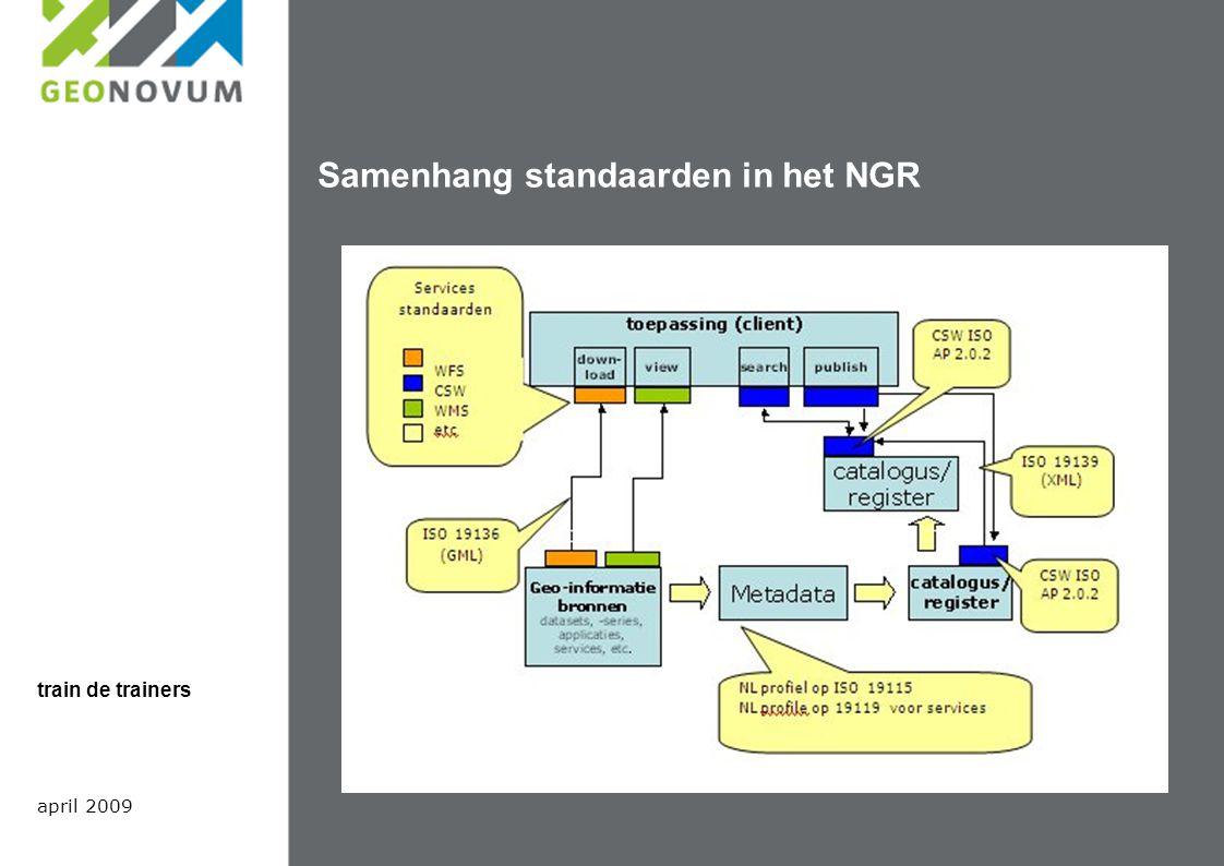 Samenhang standaarden in het NGR