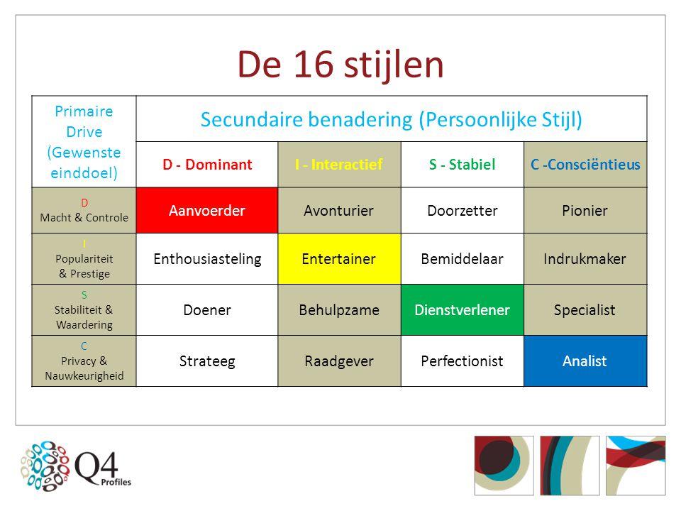 De 16 stijlen Secundaire benadering (Persoonlijke Stijl)