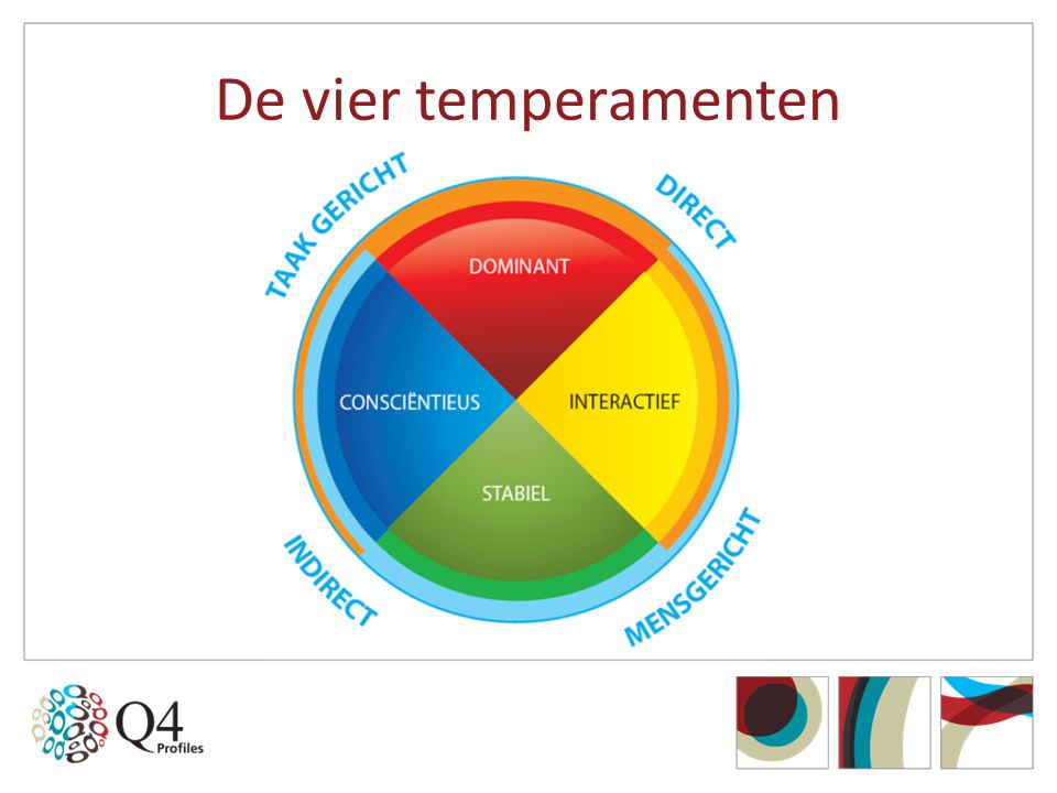 De vier temperamenten