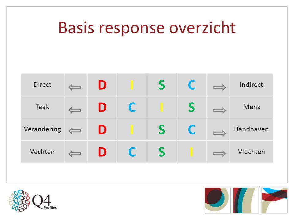 Basis response overzicht