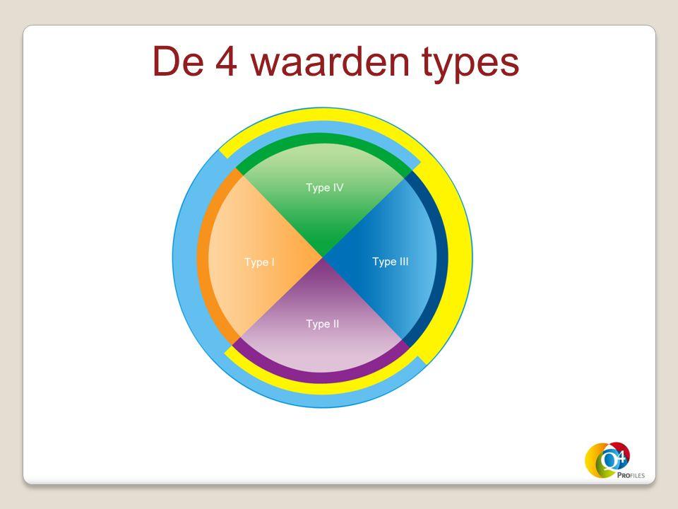 De 4 waarden types
