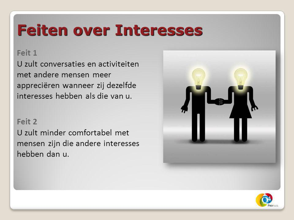 Feiten over Interesses