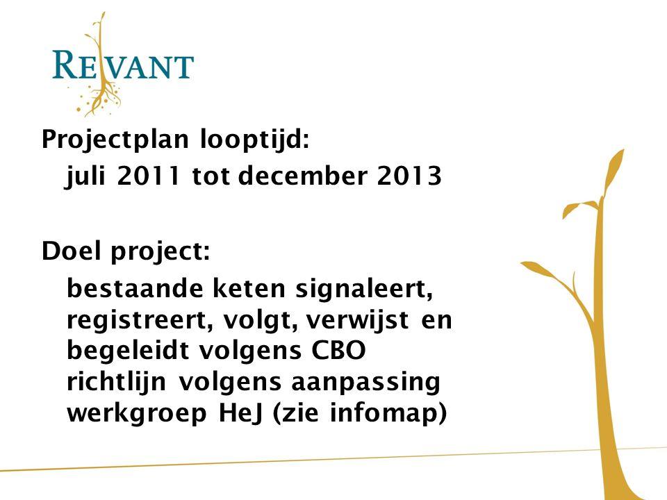 Projectplan looptijd: