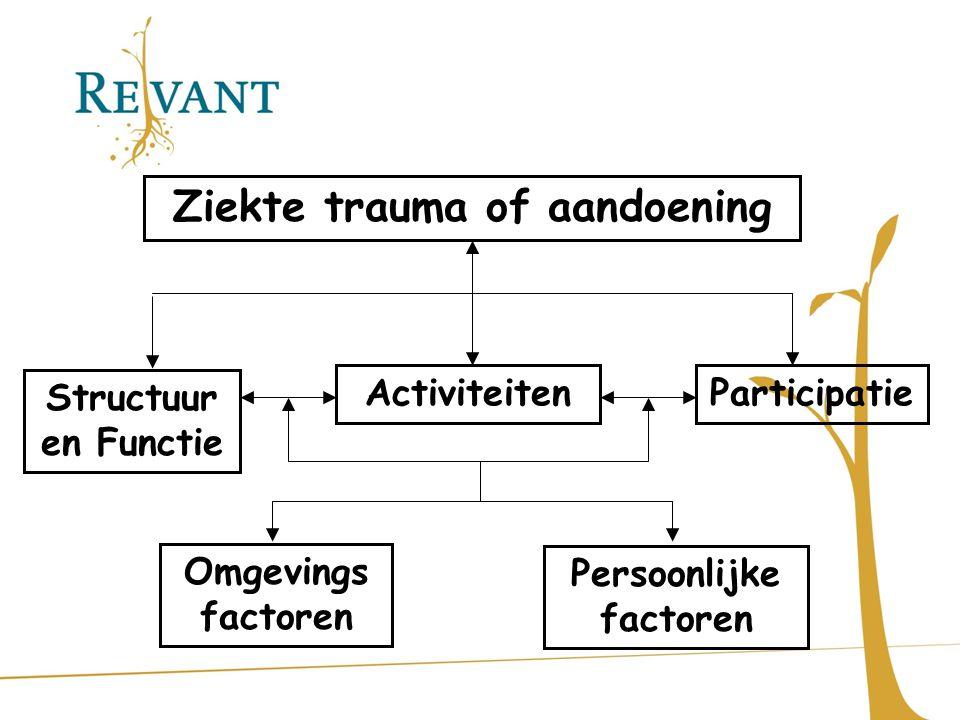 Ziekte trauma of aandoening Persoonlijke factoren