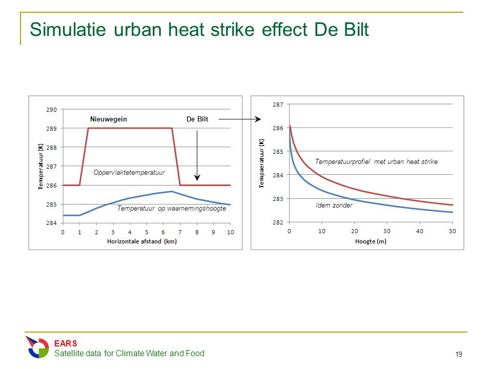 Simulatie urban heat strike effect De Bilt