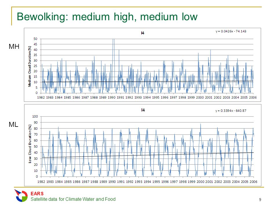 Bewolking: medium high, medium low