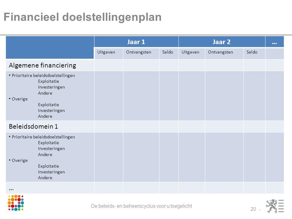 Financieel doelstellingenplan