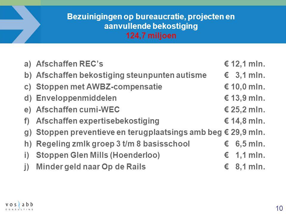 Bezuinigingen op bureaucratie, projecten en aanvullende bekostiging 124,7 miljoen