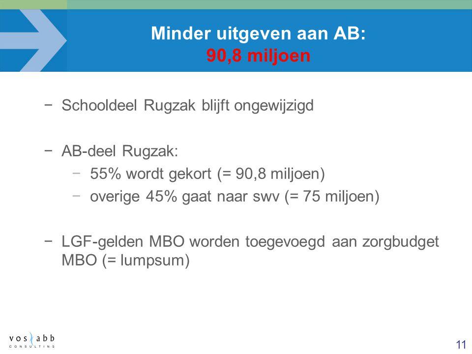 Minder uitgeven aan AB: 90,8 miljoen