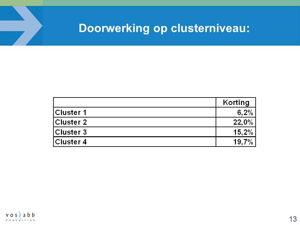 Doorwerking op clusterniveau: