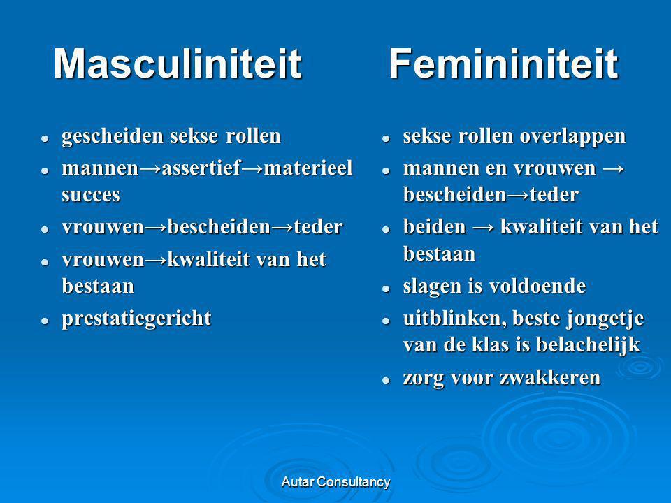 Masculiniteit Femininiteit