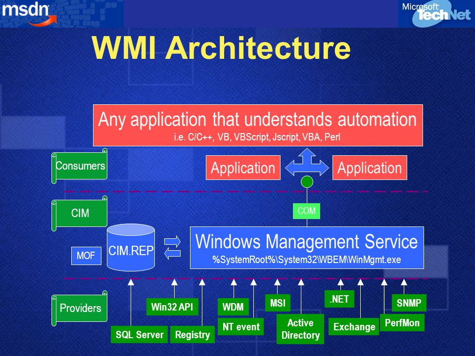 WMI Architecture Any application that understands automation