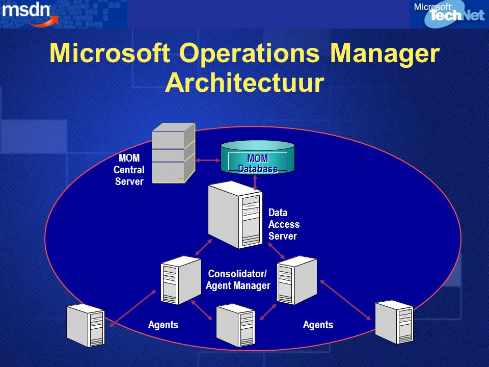 Microsoft Operations Manager Architectuur