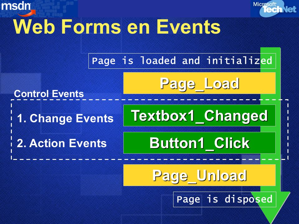 Web Forms en Events Page_Load Textbox1_Changed Button1_Click