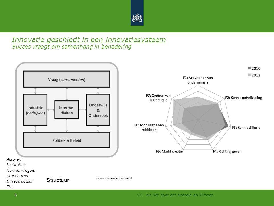 Innovatie geschiedt in een innovatiesysteem Succes vraagt om samenhang in benadering