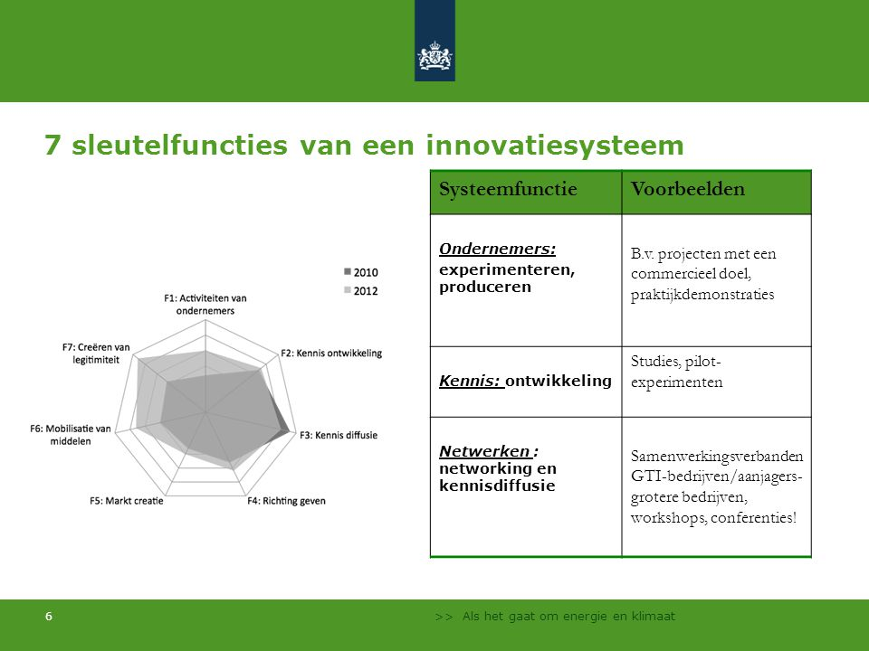 7 sleutelfuncties van een innovatiesysteem