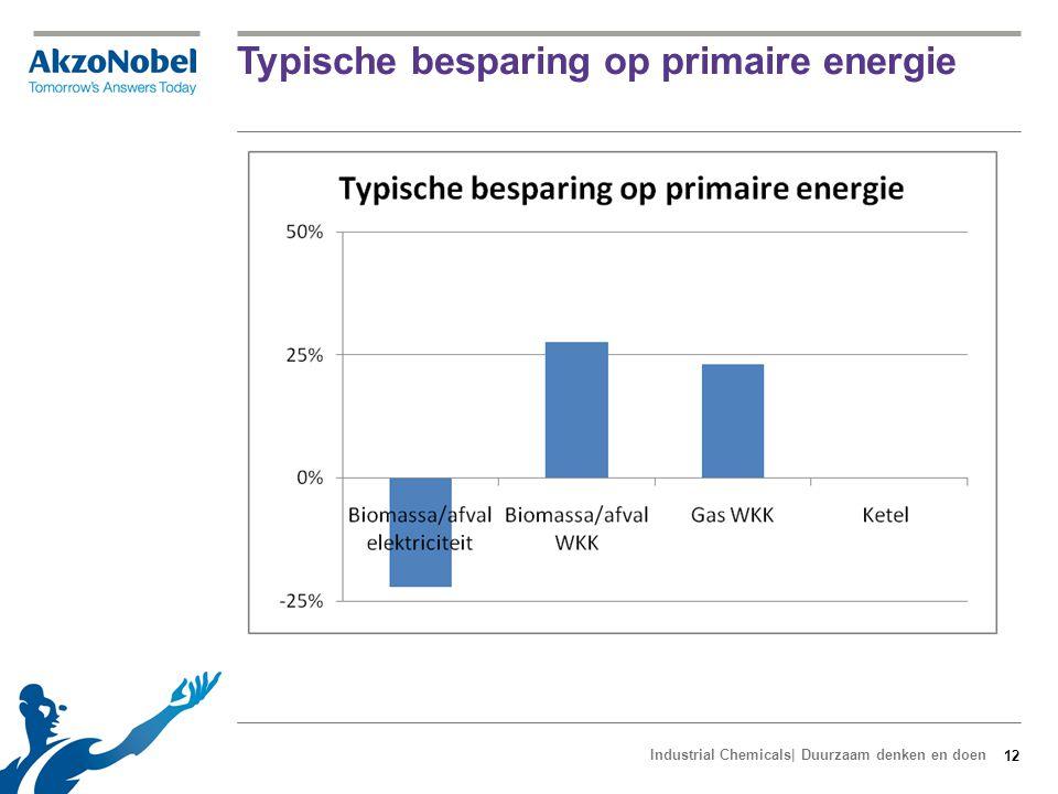 Percentage duurzaam op eindverbruik t.o.v. brandstof input
