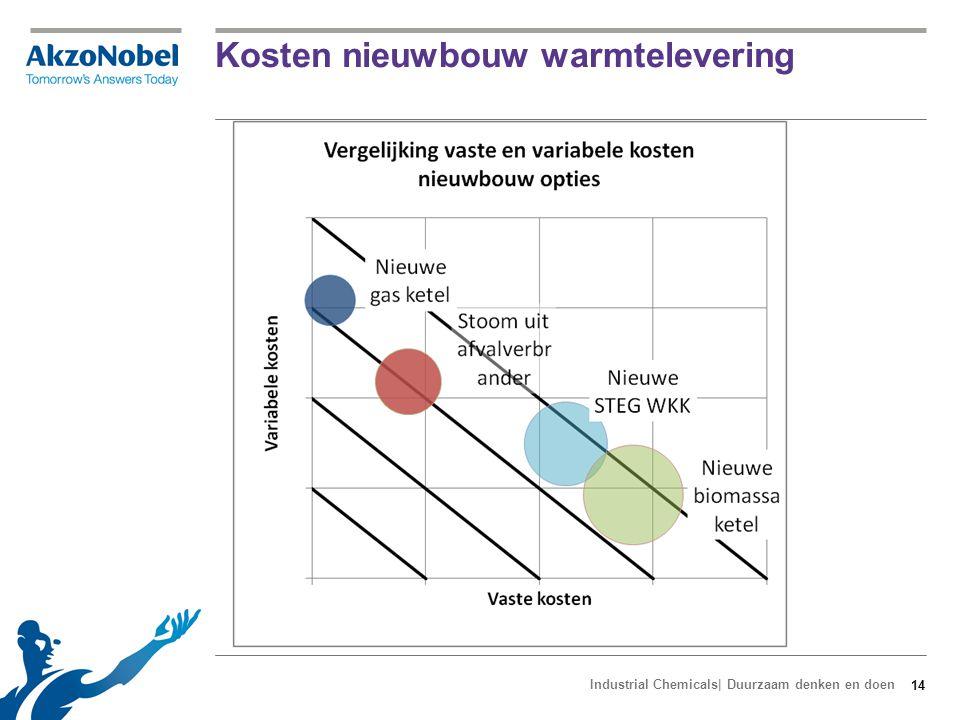Kosten vervanging bestaande warmtelevering
