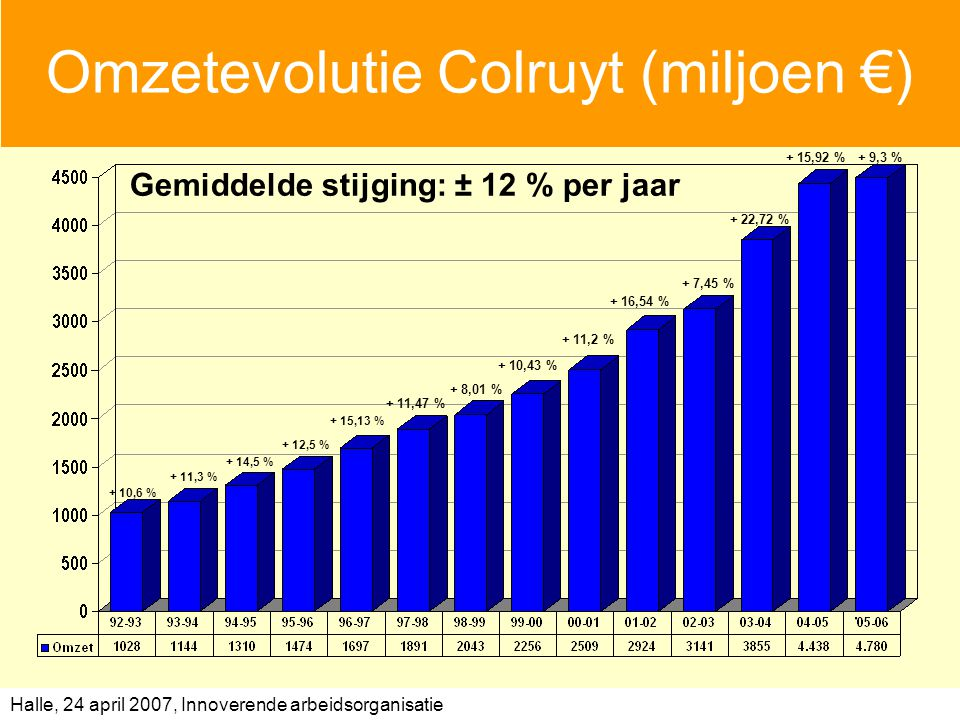 Omzetevolutie Colruyt (miljoen €)