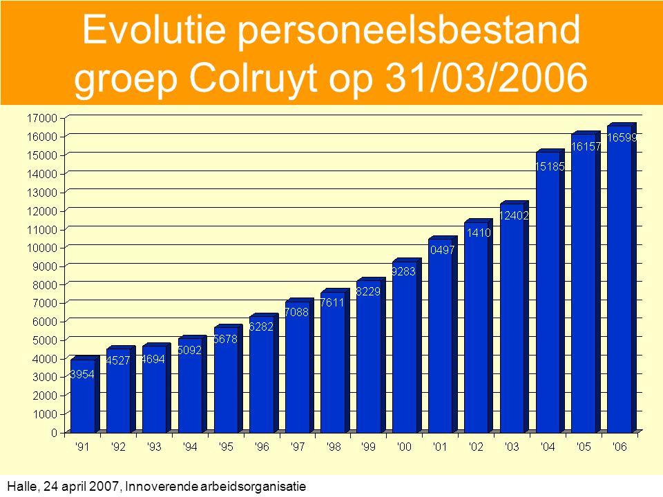 Evolutie personeelsbestand groep Colruyt op 31/03/2006
