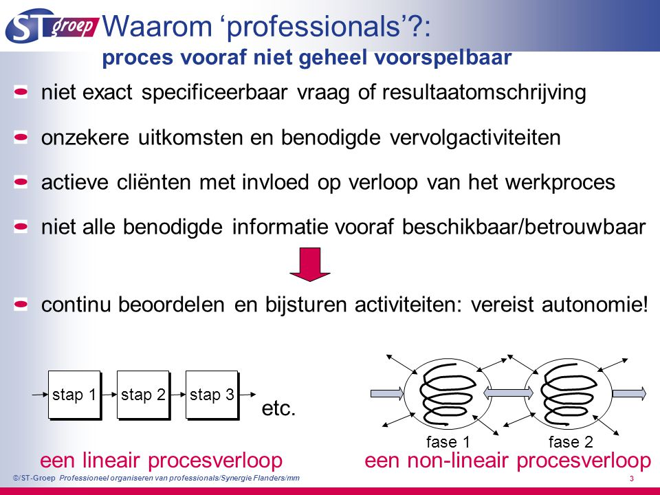 een non-lineair procesverloop