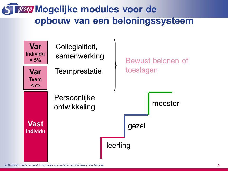 Mogelijke modules voor de opbouw van een beloningssysteem
