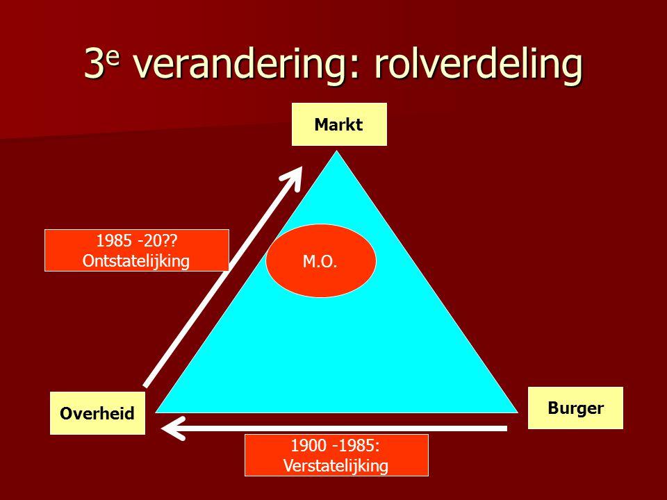 3e verandering: rolverdeling