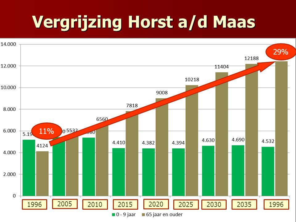 Vergrijzing Horst a/d Maas