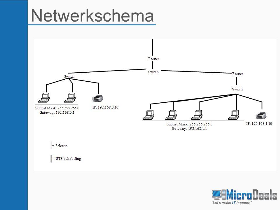 Netwerkschema