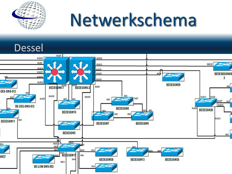 Netwerkschema Dessel