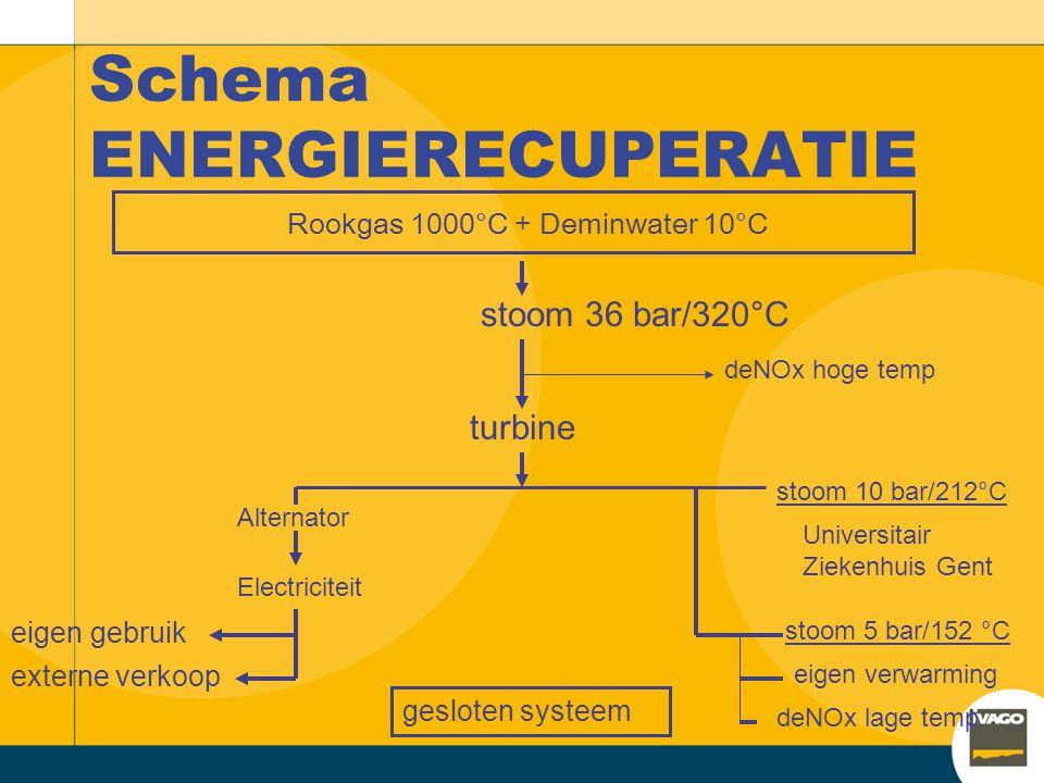 Schema ENERGIERECUPERATIE