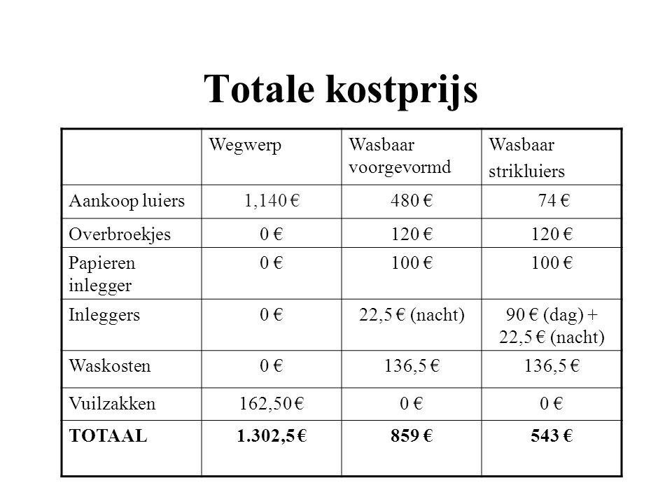Totale kostprijs Wegwerp Wasbaar voorgevormd Wasbaar strikluiers