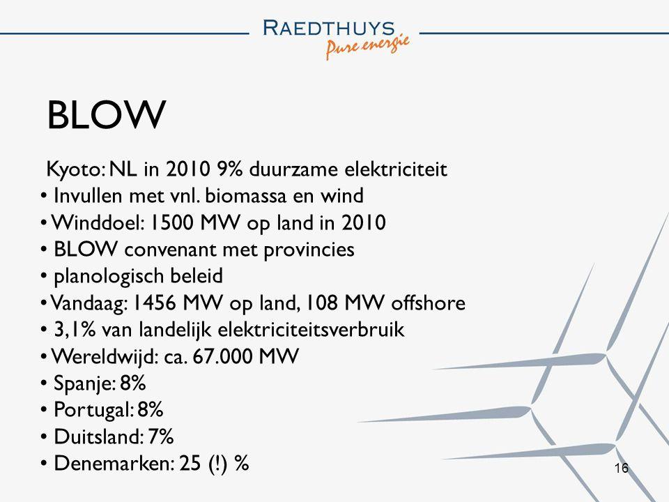 BLOW Kyoto: NL in 2010 9% duurzame elektriciteit