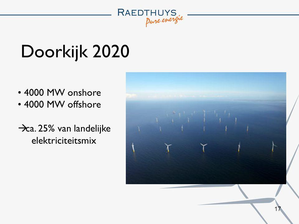 Doorkijk 2020 4000 MW onshore 4000 MW offshore ca. 25% van landelijke