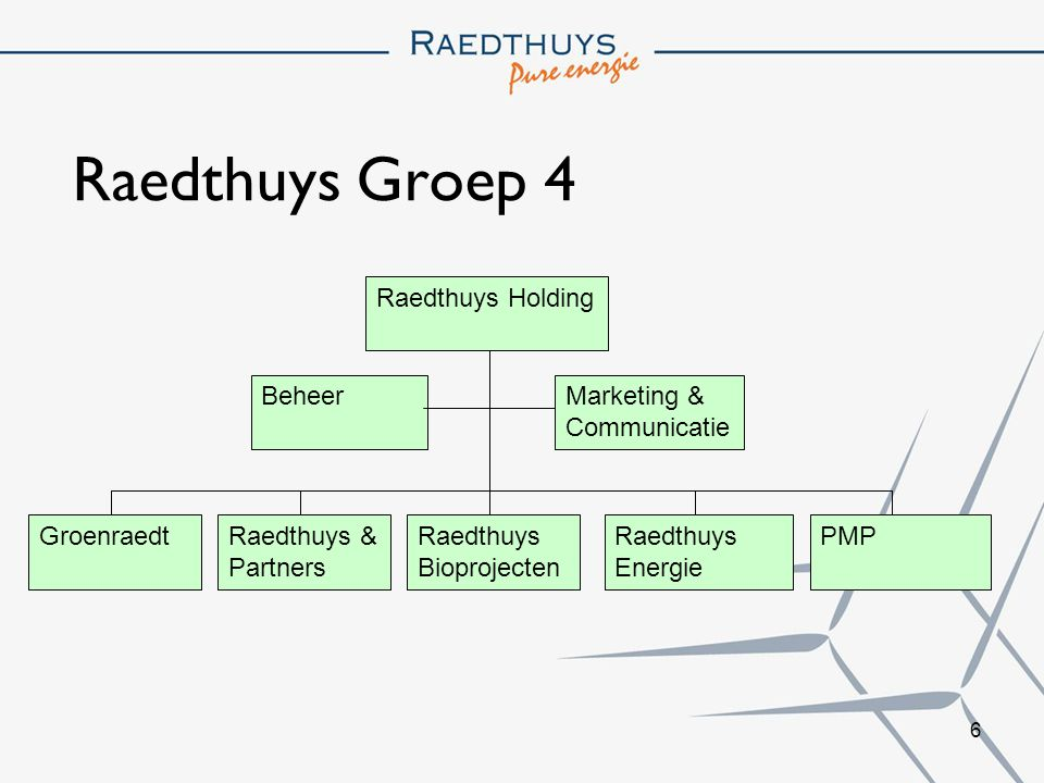 Raedthuys Groep 4 Raedthuys Holding Beheer Marketing & Communicatie