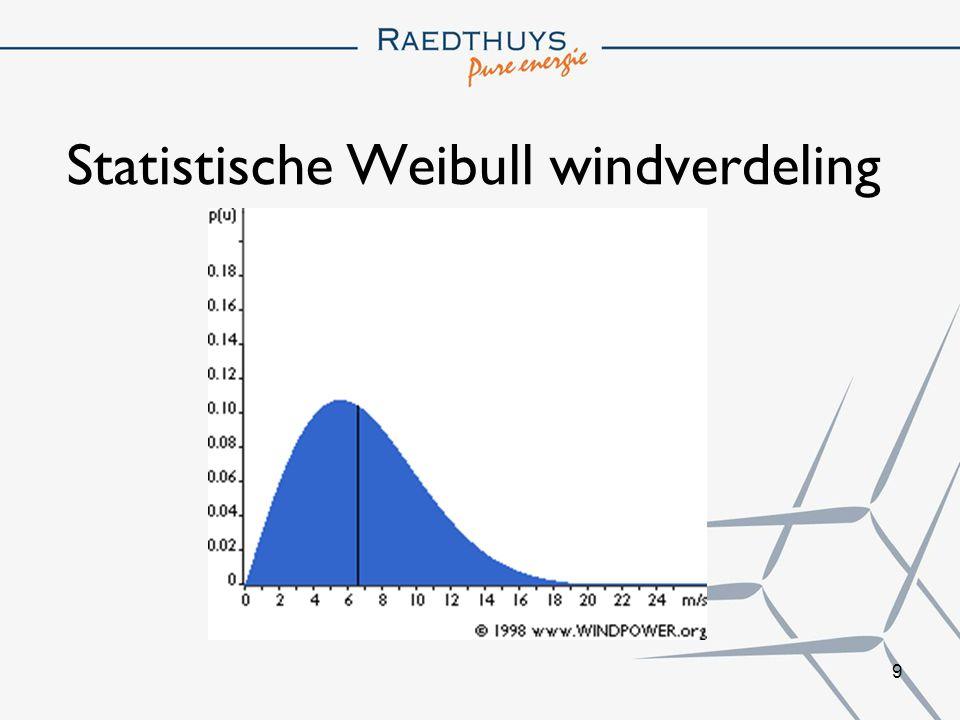 Statistische Weibull windverdeling