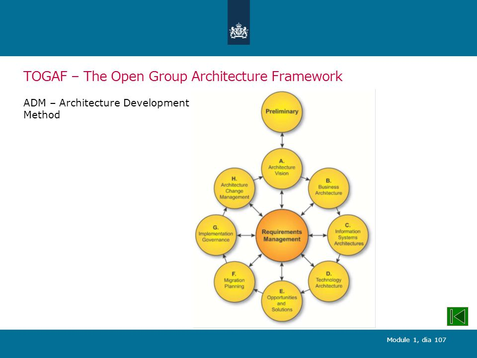 TOGAF – The Open Group Architecture Framework