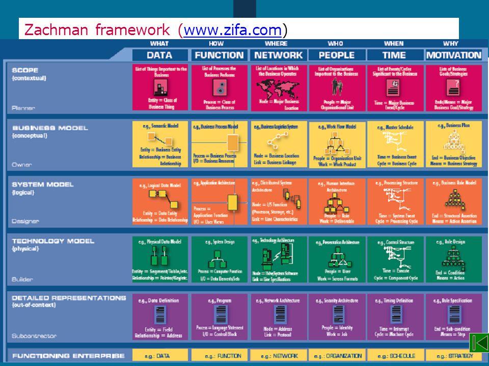 Zachman framework (www.zifa.com)
