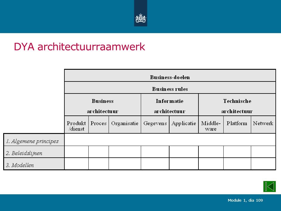 DYA architectuurraamwerk