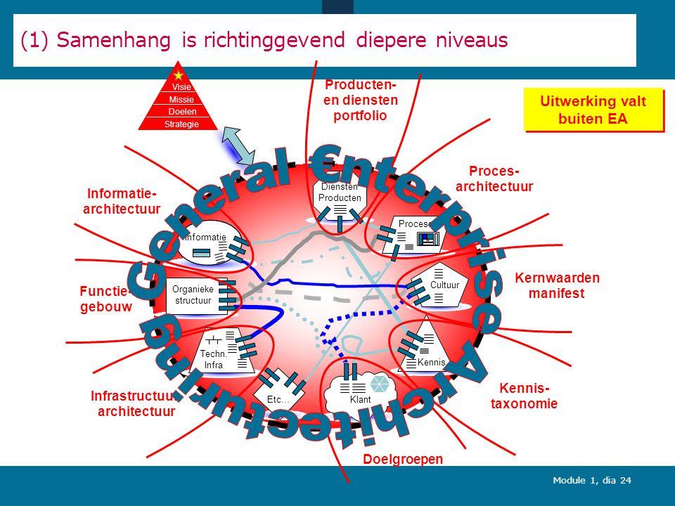 (1) Samenhang is richtinggevend diepere niveaus
